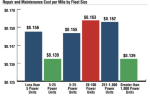 Cost of Deferred Maintenance